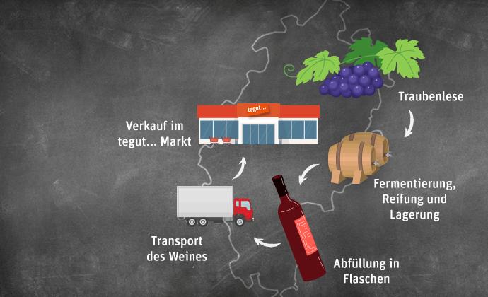 Regional Infografik des Lieferweg Wein aus Hessen