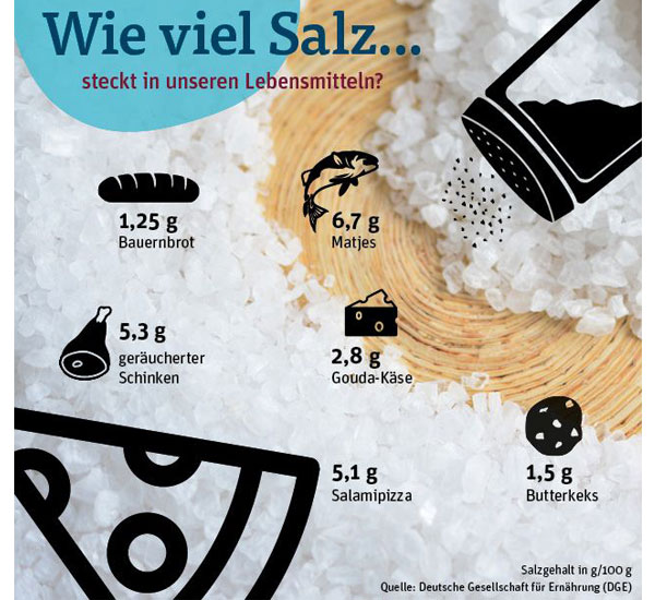 Salzgehalt in Lebensmitteln