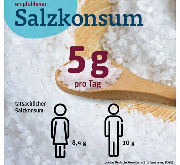 durchschnittlicher Salzkonsum