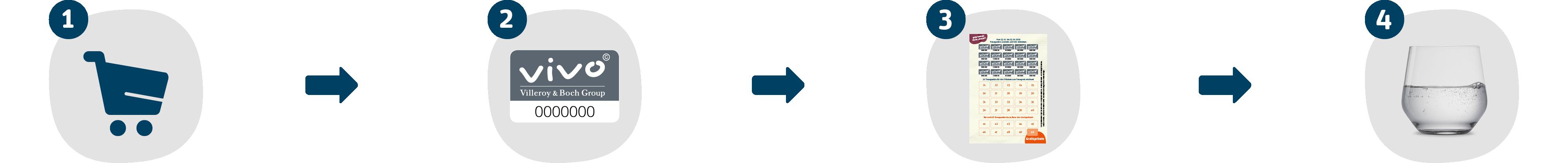 Icons zur Erklärung der Treueaktion
