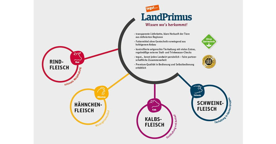 Infografik LandPrimus